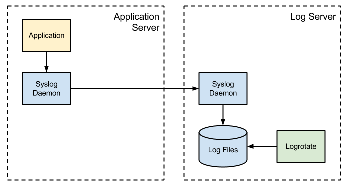 Syslog with a remote, centralised server