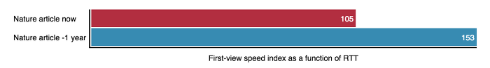 Screenshot of a bar-chart comparing historical WebPageTest results
